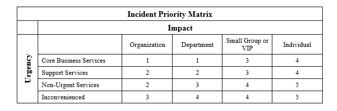 Incident_Priority_Matrix incident manager procedure